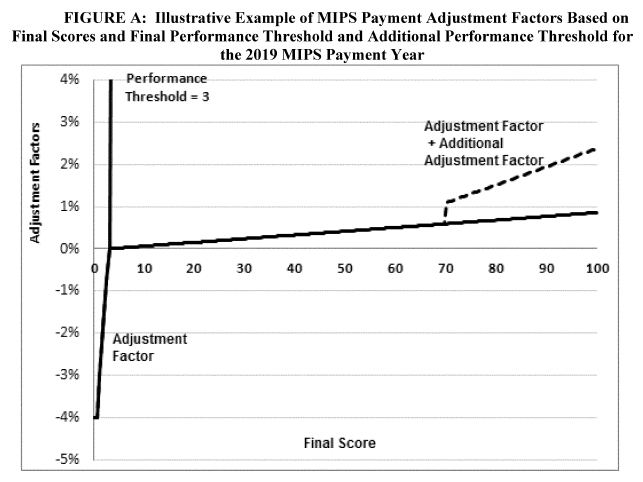 Example of Payment adjustment factors for MIPs payments regarding 2017 MIPS scores