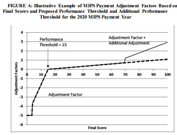 MIPS payment adjustment factors based on final scores