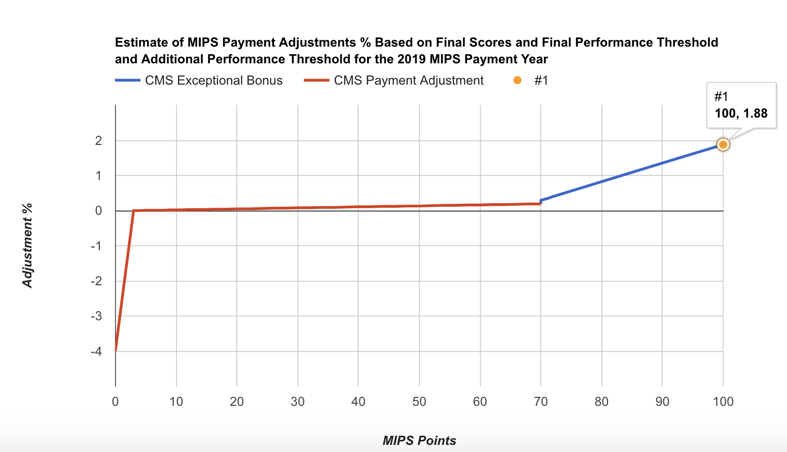 2019 MIPS Points adjustments