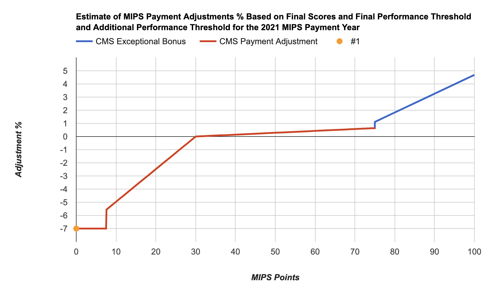 2021 MIPS Points adjustments