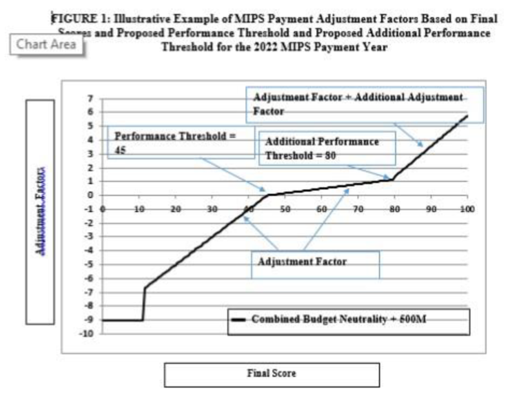 2022 Payment Year MIPS adjustments